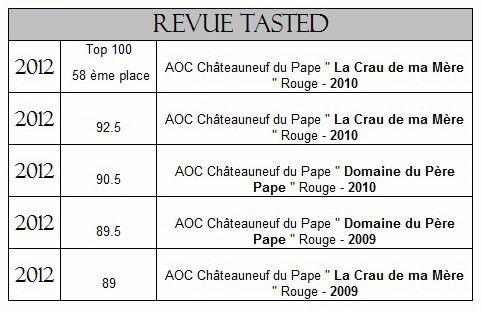 Récapitulatif de nos résultats avec la Revue Tasted dans Revue de presse - Actualité presse notes
