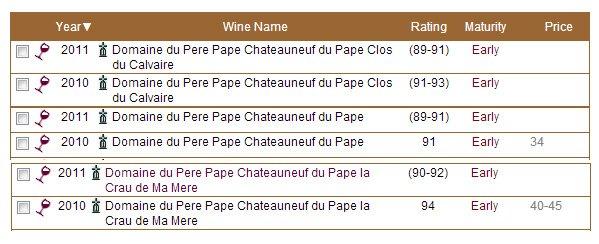 Les dernières notes de Robert Parker concernant les Châteauneuf du Pape des Vignobles Mayard dans Revue de presse - Actualité presse parker